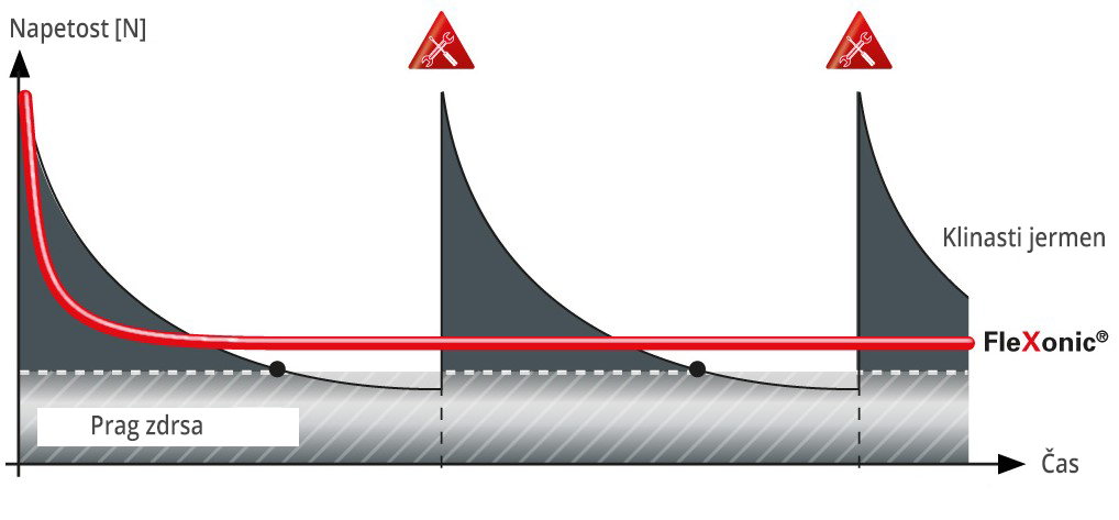 Klinasti jermen graf