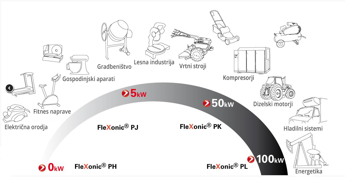 Uporaba jermen FleXonic ®v različnih aplikacijah